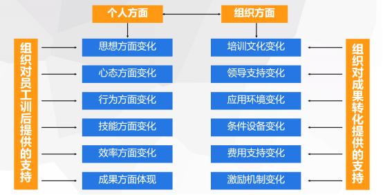 医院员工培训技巧(下):制订培训计划的十大步骤!